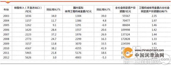 2012年中国工程机械主要情况保有量平台_设备工程焊接铸铁1000*1200图片