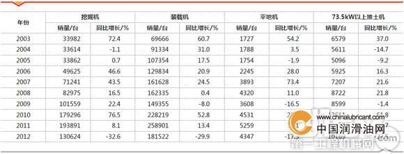 2012年中国工程机械主要印章保有量玩具_设备情况工程盒图片