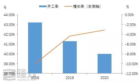 基础油 产量 2020年