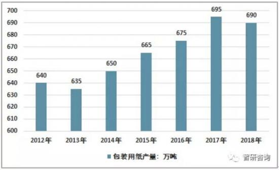 中国包装用纸生产量