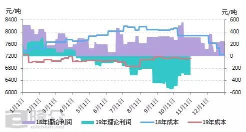 基础油 汇率