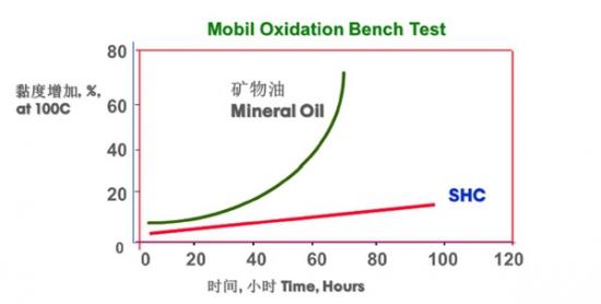 美孚润滑油润滑管理方案助宝钢节能增效