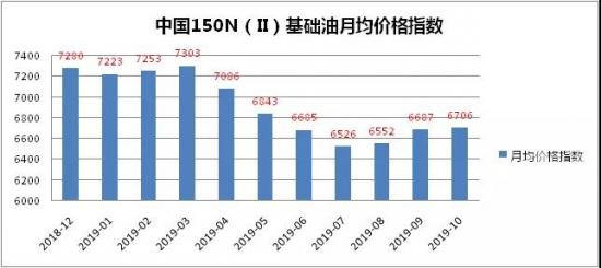 中国150N(Ⅱ)基础油价格