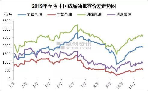 原油价格呈现宽幅震荡走势 原油资讯 第1张