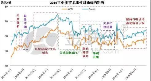 中美贸易进程与国际油价的关系
