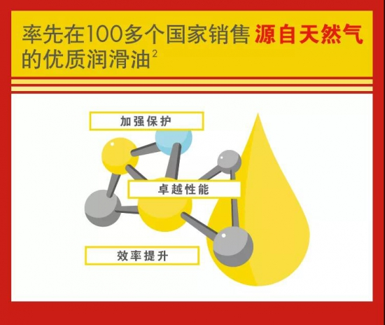 壳牌润滑油连续13年全球销量第一!