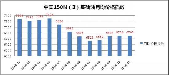 中国150N(Ⅱ)基础油价格指数