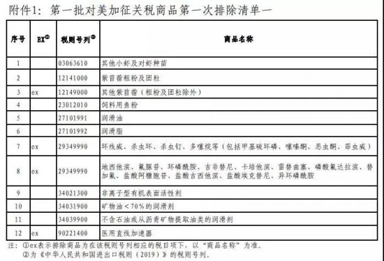 中国宣布对美6类化工产品不再加税