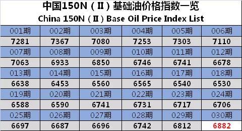 基础油价格指数