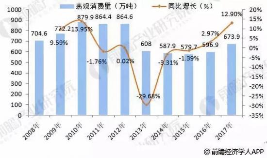 2008-2017年中国润滑油表观消费量