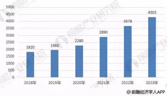 2018-2023年我国汽车用润滑油需求前景预测