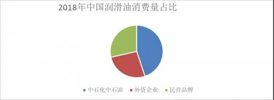 2018年中国润滑油消费量占比