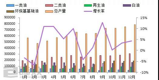 国内基础油总产量统计