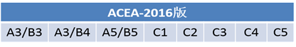 ACEA序列要升级了