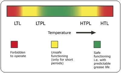 轴承润滑脂之极限温度